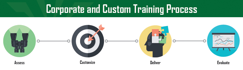 UNC Charlotte Corporate and Custom Training Process: Discover, Plan, Design, Deliver, Measure & Evaluate